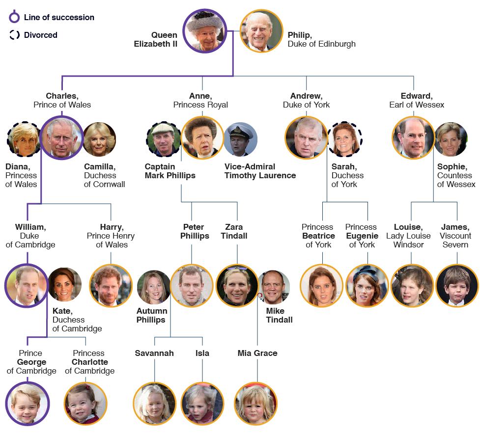 Виндзорская династия